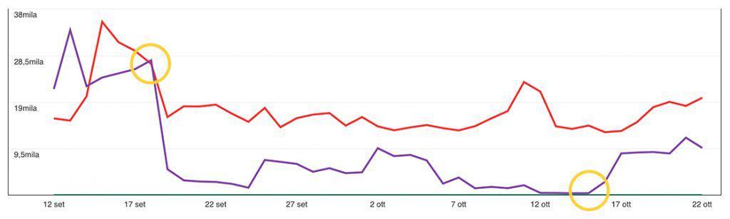 Grafico delle visualizzazioni mensili su Pinterest