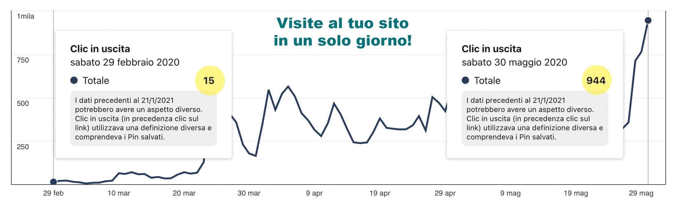 Grafico della crescita su Pinterest prima e dopo il corso